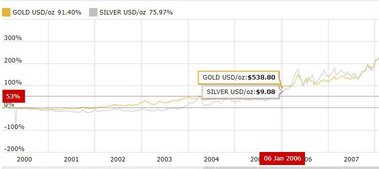 gold and silver price chart 06 Jan 2006