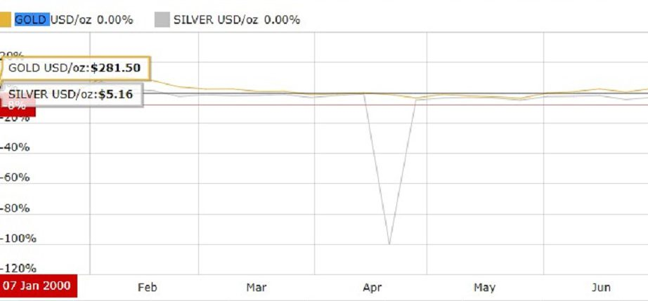 gold and silver price at 7 Jan 2000 chart