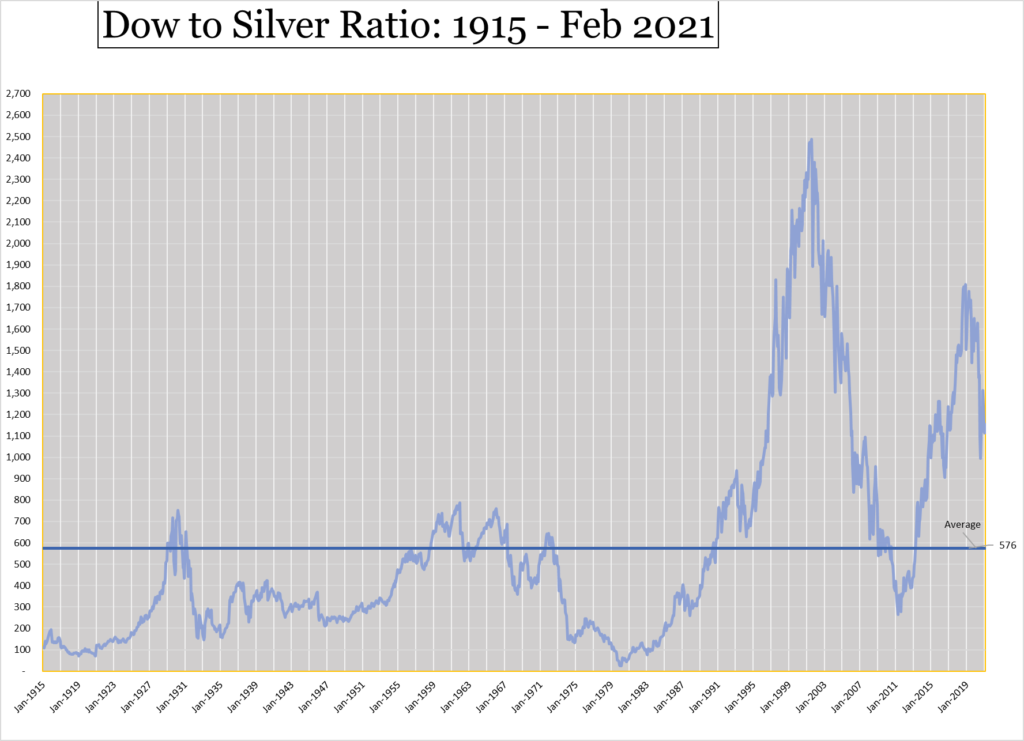 Dow to Silver ratio 1915 - Feb 2021