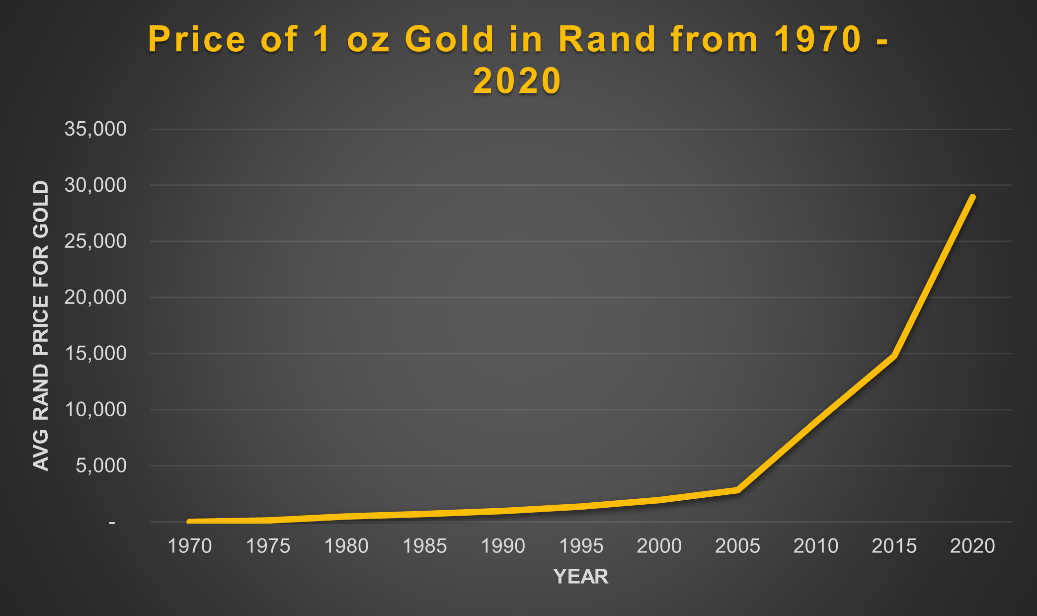 how to buy gold and silver Rand price per 1 oz gold from 1970 to 2020
