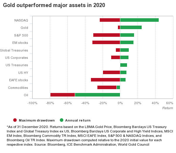 gold outlook 2021 chart of returns for 2020
