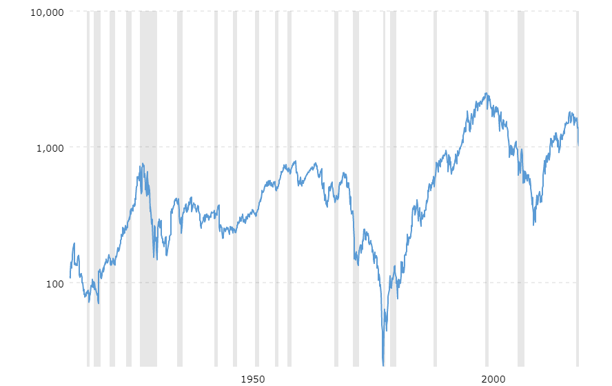 dow to silver ratio 100 year chart