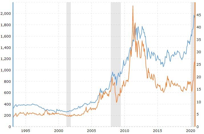 gold price vs silver price historical chart