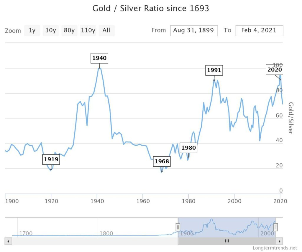 gold/silver ratio since 1693 is it too late to buy silver in 2021
