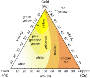 gold purity color varieties pyramid