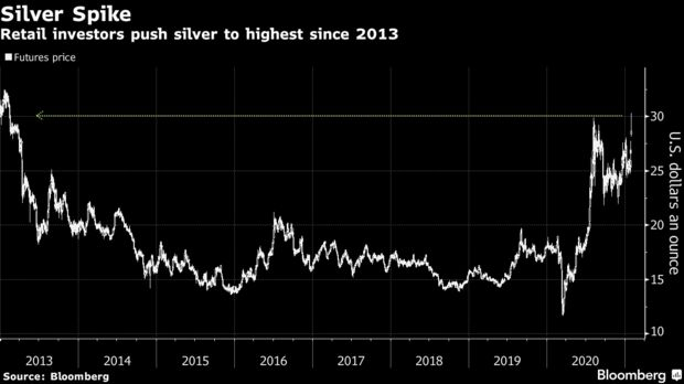 is it too late to buy silver in 2021 - the silver spike since 2013