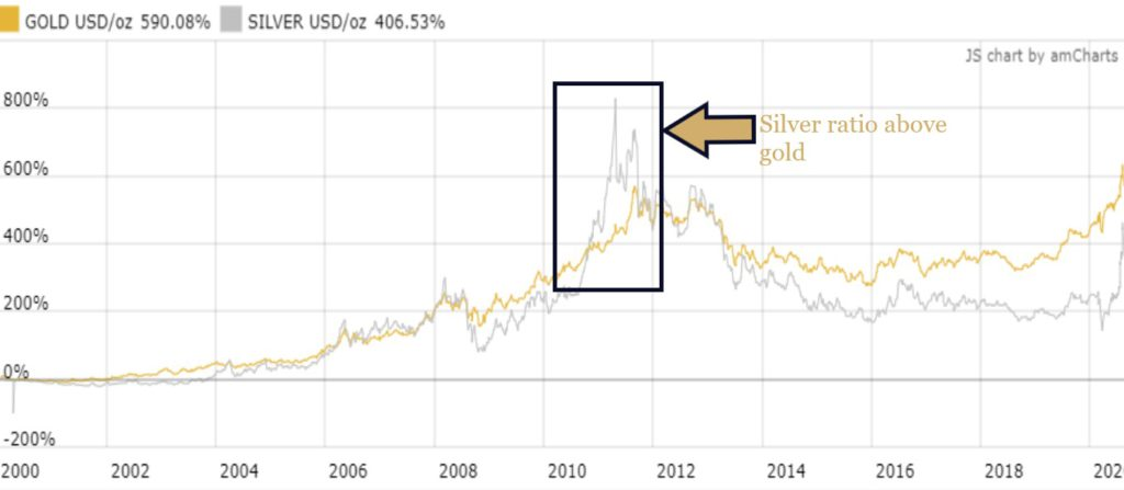 silver gold ratio focus on 2010