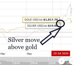silver price ratio rose above gold